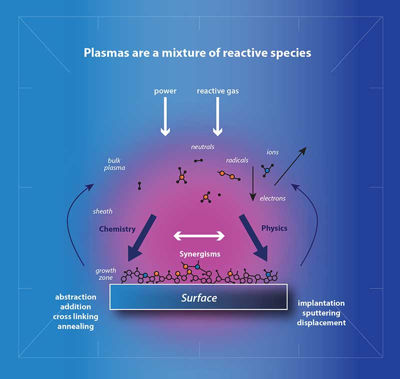 what is plasma treatment schematic drawing of the plasma process